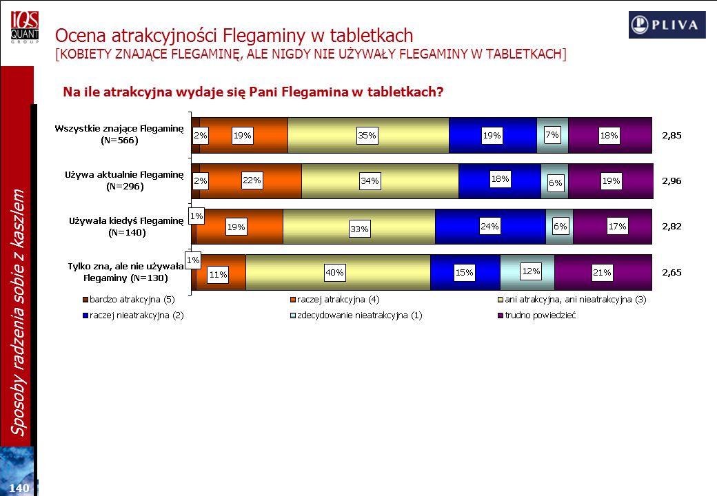 Ocena atrakcyjności Flegaminy w tabletkach [KOBIETY ZNAJĄCE FLEGAMINĘ, ALE NIGDY NIE UŻYWAŁY FLEGAMINY W TABLETKACH]